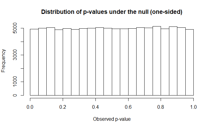 P value distribution under the null