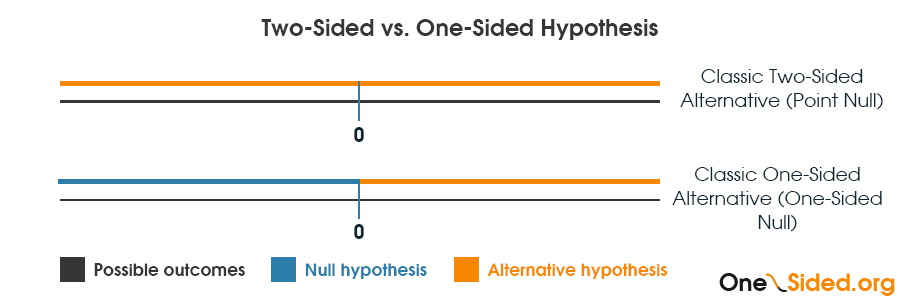 Two sided vs One sided hypothesis