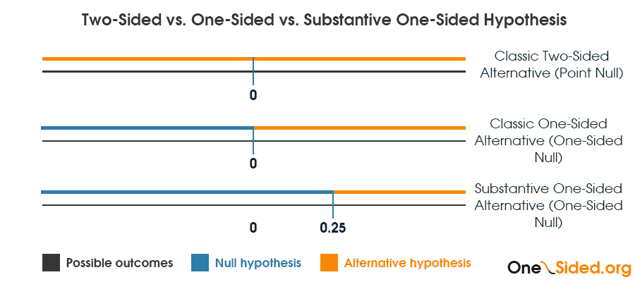 Two sided vs One sided vs Substantive hypothesis